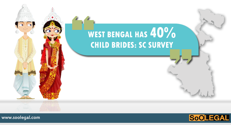 West Bengal has maximum number of married girl children: Survey in SC